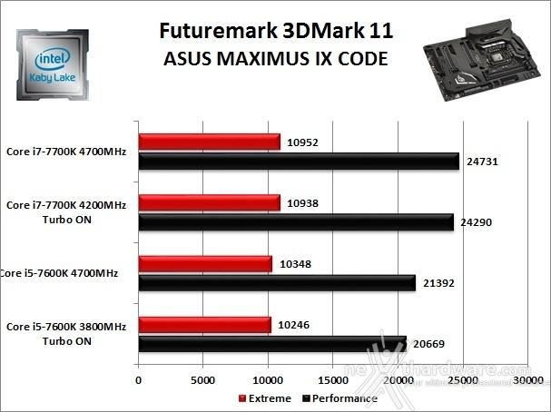 ASUS ROG MAXIMUS IX CODE 12. Benchmark 3D 1