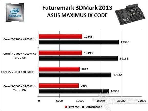 ASUS ROG MAXIMUS IX CODE 12. Benchmark 3D 2