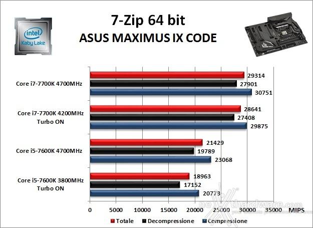 ASUS ROG MAXIMUS IX CODE 10. Benchmark Compressione e Rendering 1