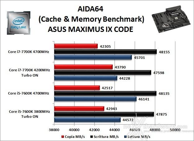 ASUS ROG MAXIMUS IX CODE 11. Benchmark Sintetici 4