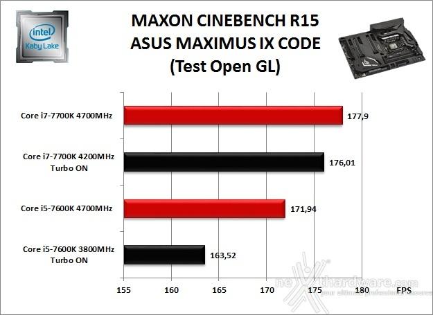 ASUS ROG MAXIMUS IX CODE 10. Benchmark Compressione e Rendering 4