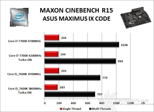ASUS ROG MAXIMUS IX CODE 10. Benchmark Compressione e Rendering 3