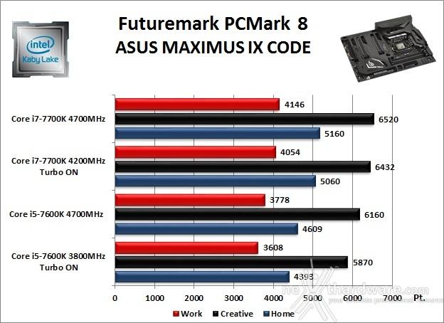 ASUS ROG MAXIMUS IX CODE 11. Benchmark Sintetici 1