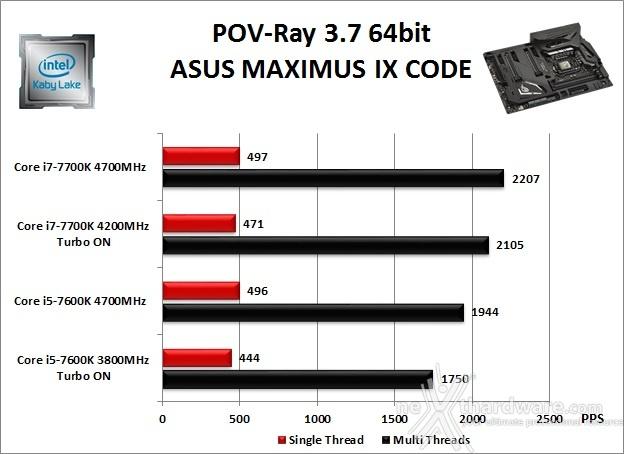 ASUS ROG MAXIMUS IX CODE 10. Benchmark Compressione e Rendering 5