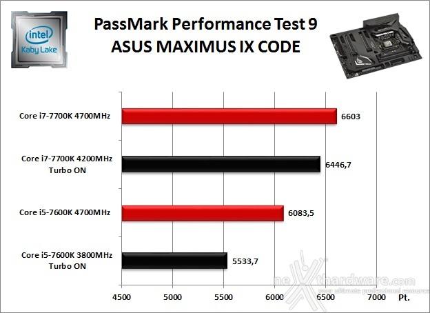 ASUS ROG MAXIMUS IX CODE 11. Benchmark Sintetici 2
