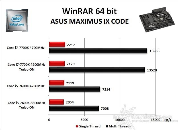 ASUS ROG MAXIMUS IX CODE 10. Benchmark Compressione e Rendering 2