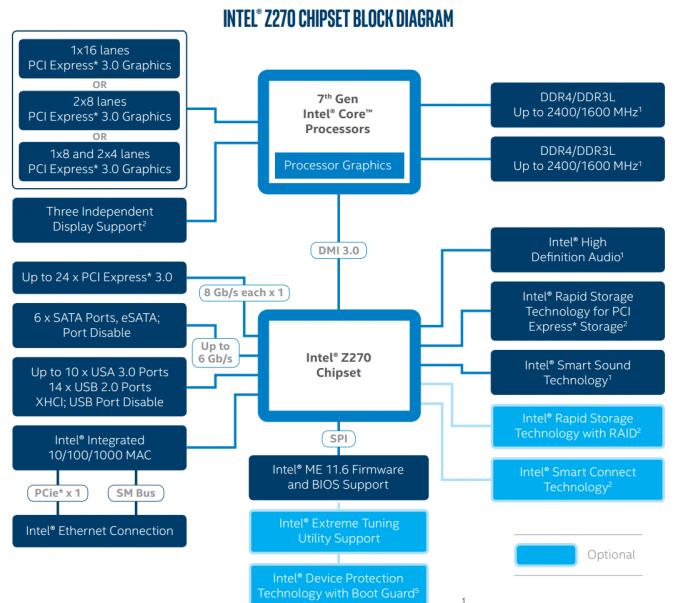 ASUS ROG MAXIMUS IX CODE 1. Piattaforma Intel Kaby Lake 2