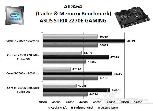 ASUS ROG STRIX Z270E GAMING 11. Benchmark Sintetici 4