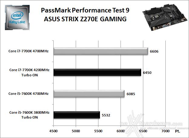 ASUS ROG STRIX Z270E GAMING 11. Benchmark Sintetici 2