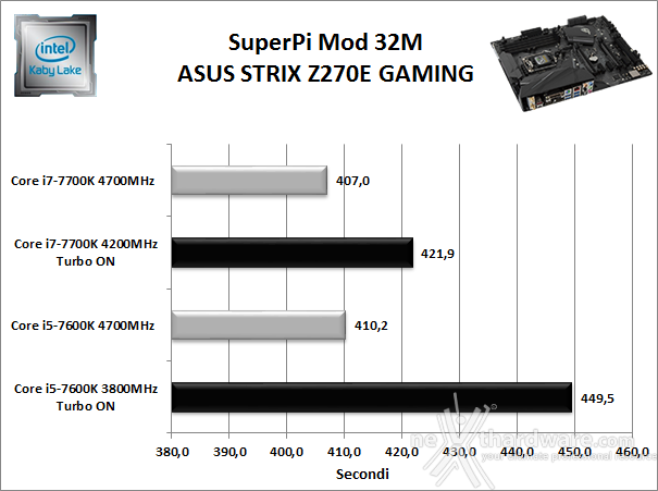 ASUS ROG STRIX Z270E GAMING 11. Benchmark Sintetici 3