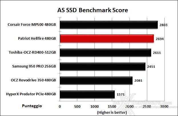 Patriot Hellfire M.2 NVMe 480GB 12. AS SSD Benchmark 13