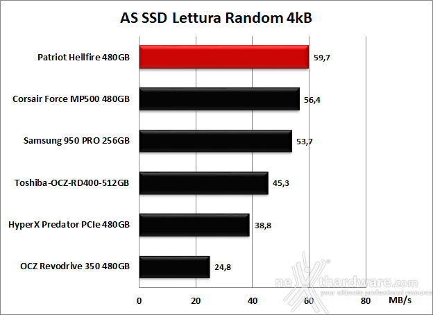 Patriot Hellfire M.2 NVMe 480GB 12. AS SSD Benchmark 8