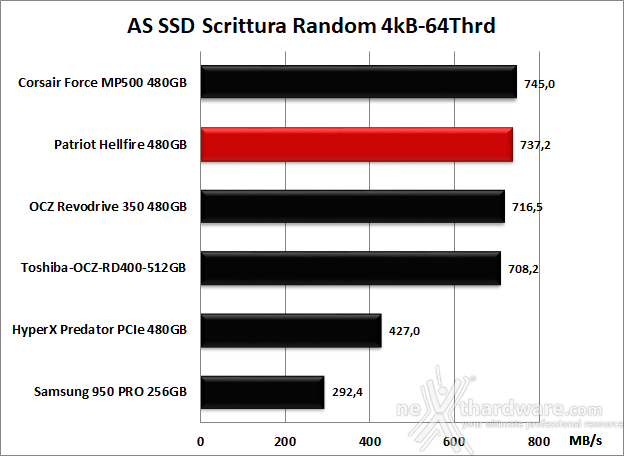 Patriot Hellfire M.2 NVMe 480GB 12. AS SSD Benchmark 12