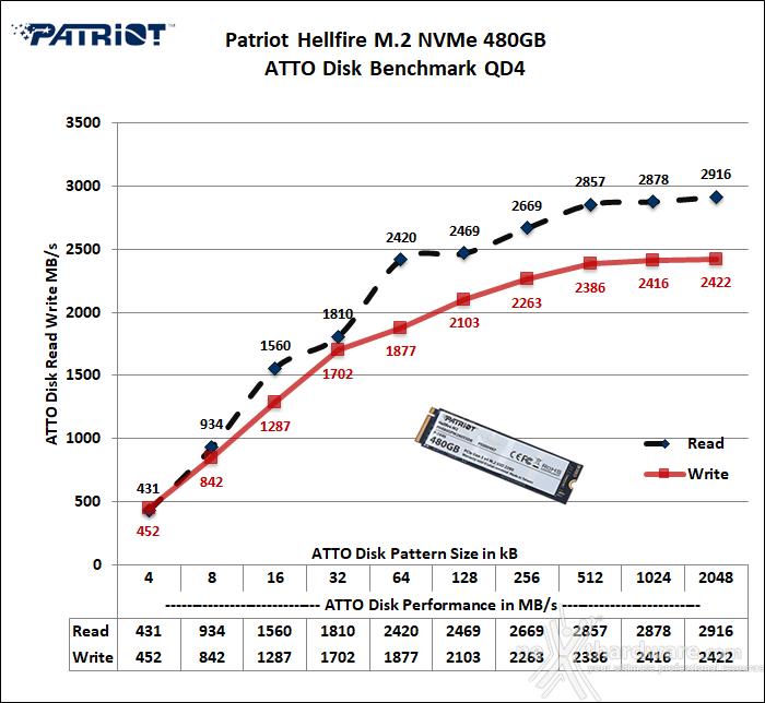 Patriot Hellfire M.2 NVMe 480GB 13. ATTO Disk v. 2.47 3