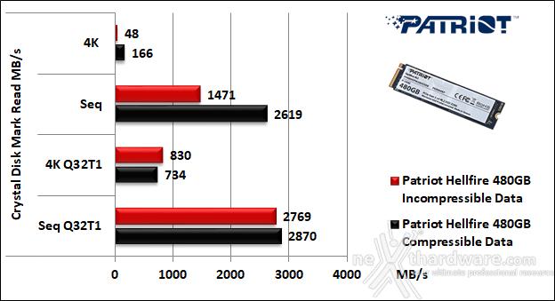 Patriot Hellfire M.2 NVMe 480GB 11. CrystalDiskMark 5.2.1 5