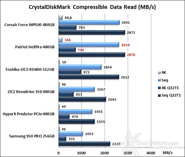 Patriot Hellfire M.2 NVMe 480GB 11. CrystalDiskMark 5.2.1 7