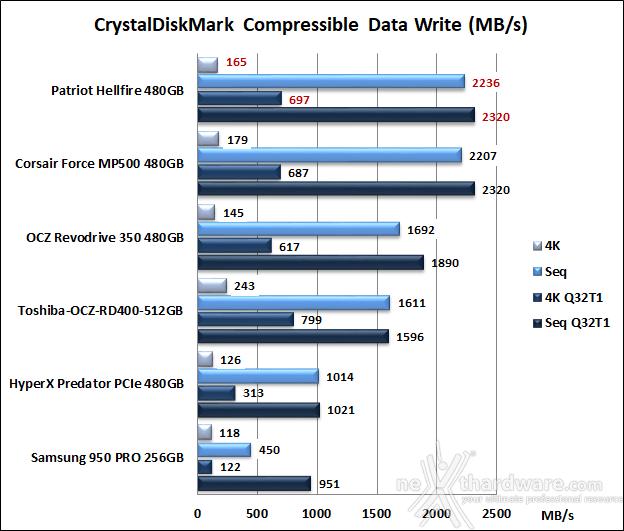 Patriot Hellfire M.2 NVMe 480GB 11. CrystalDiskMark 5.2.1 8