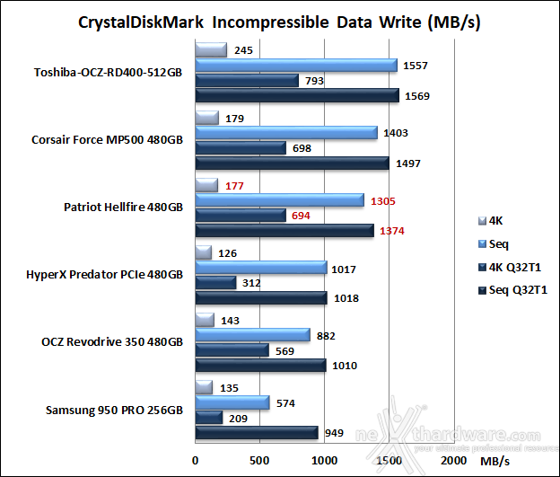 Patriot Hellfire M.2 NVMe 480GB 11. CrystalDiskMark 5.2.1 10