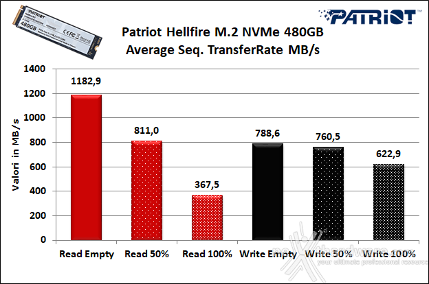 Patriot Hellfire M.2 NVMe 480GB 6. Test Endurance Sequenziale 7