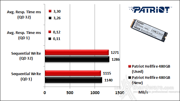 Patriot Hellfire M.2 NVMe 480GB 9. IOMeter Sequential 10