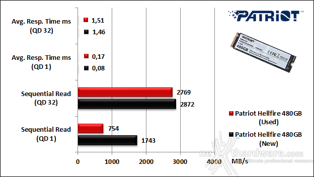 Patriot Hellfire M.2 NVMe 480GB 9. IOMeter Sequential 9