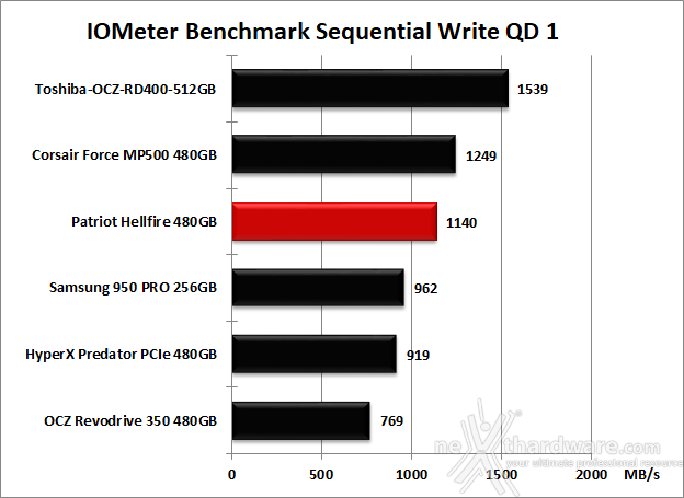 Patriot Hellfire M.2 NVMe 480GB 9. IOMeter Sequential 13