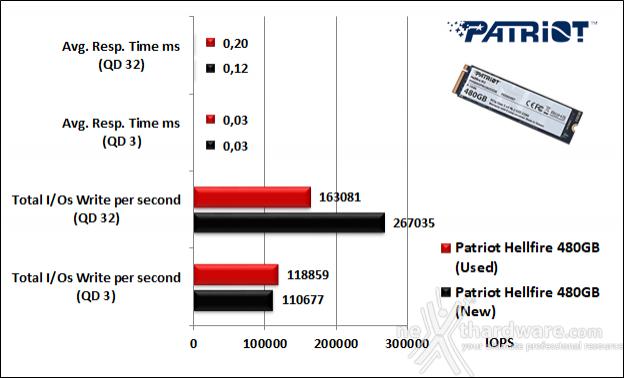 Patriot Hellfire M.2 NVMe 480GB 10. IOMeter Random 4kB 10