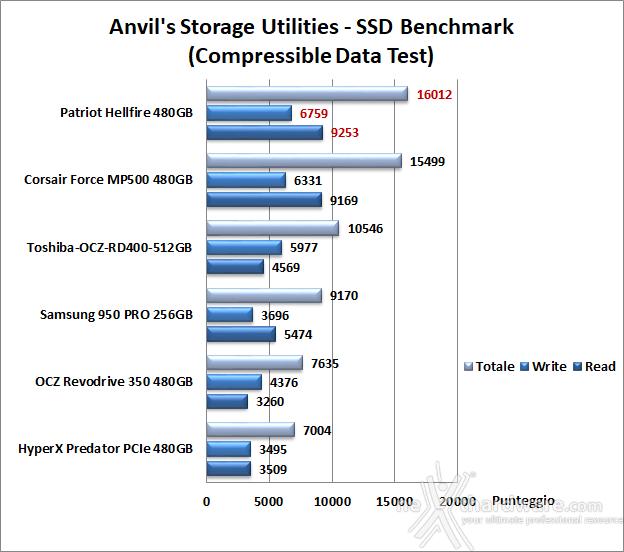 Patriot Hellfire M.2 NVMe 480GB 14. Anvil's Storage Utilities 1.1.0 6