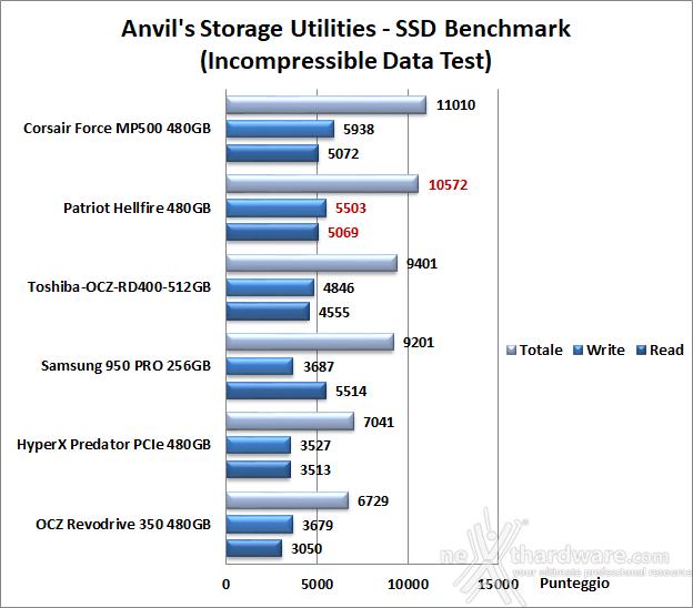 Patriot Hellfire M.2 NVMe 480GB 14. Anvil's Storage Utilities 1.1.0 7