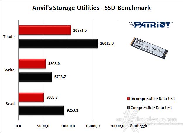 Patriot Hellfire M.2 NVMe 480GB 14. Anvil's Storage Utilities 1.1.0 5