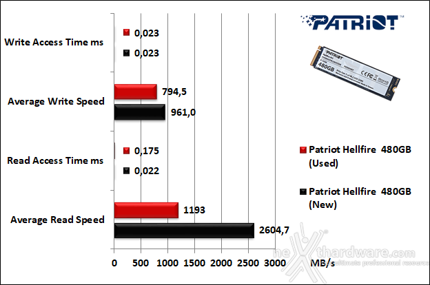 Patriot Hellfire M.2 NVMe 480GB 7. Test Endurance Top Speed 5