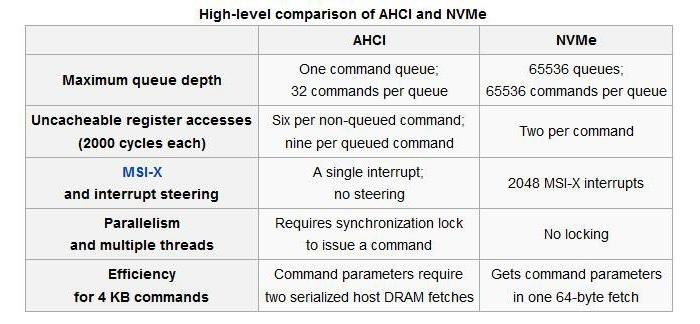 Patriot Hellfire M.2 NVMe 480GB 2. Da AHCI a NVMe 5