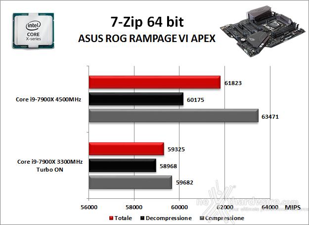 ASUS ROG RAMPAGE VI APEX 10. Benchmark Compressione e Rendering 1