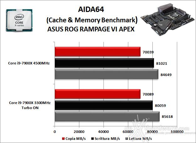 ASUS ROG RAMPAGE VI APEX 11. Benchmark Sintetici 6