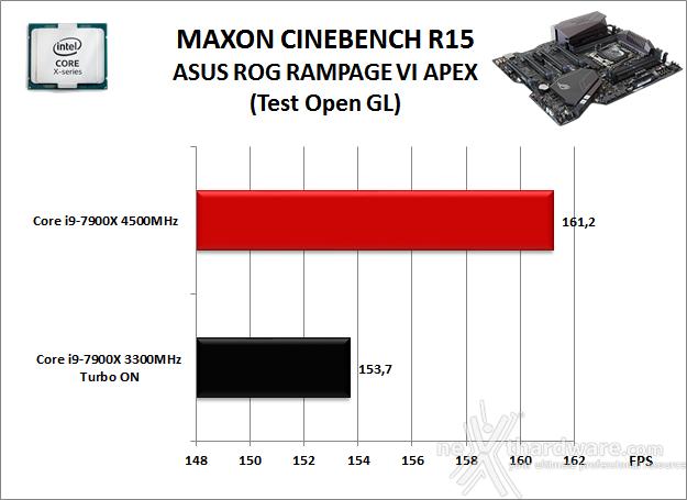 ASUS ROG RAMPAGE VI APEX 10. Benchmark Compressione e Rendering 4