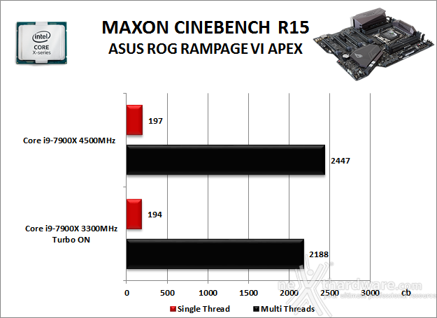 ASUS ROG RAMPAGE VI APEX 10. Benchmark Compressione e Rendering 3