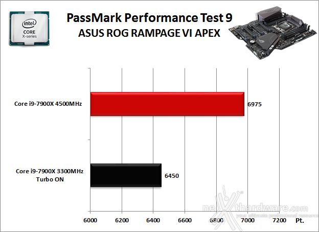 ASUS ROG RAMPAGE VI APEX 11. Benchmark Sintetici 3