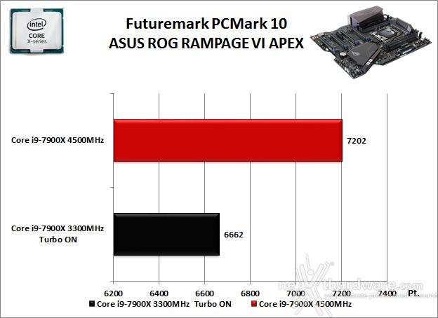 ASUS ROG RAMPAGE VI APEX 11. Benchmark Sintetici 2