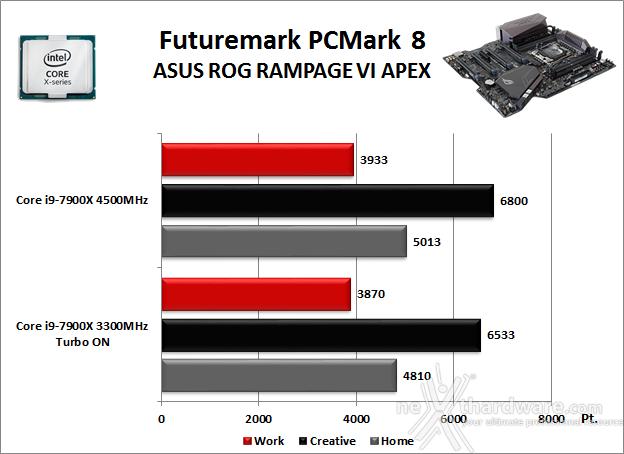 ASUS ROG RAMPAGE VI APEX 11. Benchmark Sintetici 1