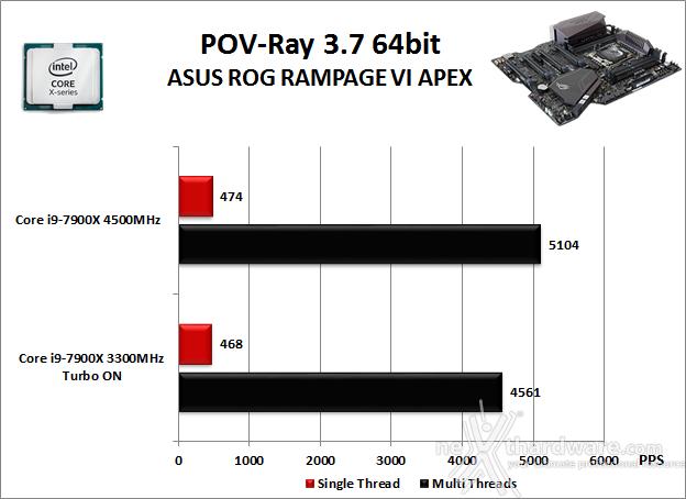 ASUS ROG RAMPAGE VI APEX 10. Benchmark Compressione e Rendering 5