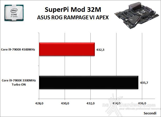ASUS ROG RAMPAGE VI APEX 11. Benchmark Sintetici 4