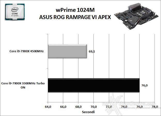 ASUS ROG RAMPAGE VI APEX 11. Benchmark Sintetici 5