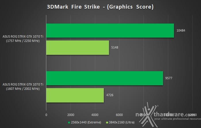 ASUS ROG STRIX GeForce GTX 1070 Ti 18. Overclock 8