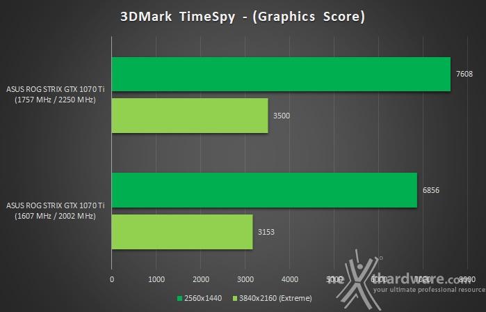 ASUS ROG STRIX GeForce GTX 1070 Ti 18. Overclock 9