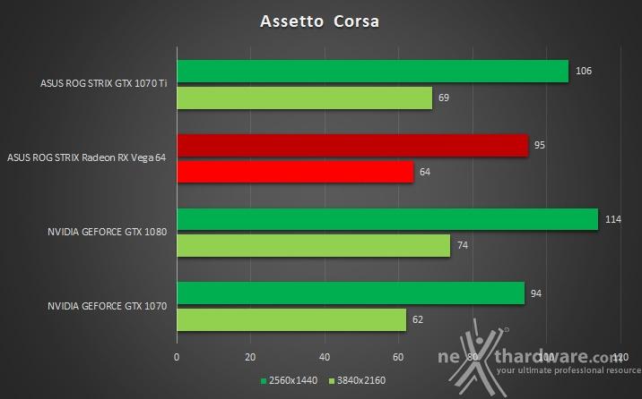 ASUS ROG STRIX GeForce GTX 1070 Ti 14. The Witcher 3: Wild Hunt & Assetto Corsa 4