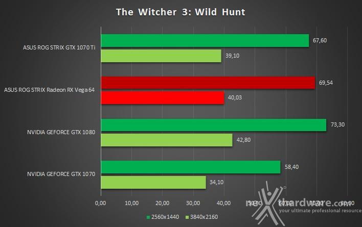 ASUS ROG STRIX GeForce GTX 1070 Ti 14. The Witcher 3: Wild Hunt & Assetto Corsa 2