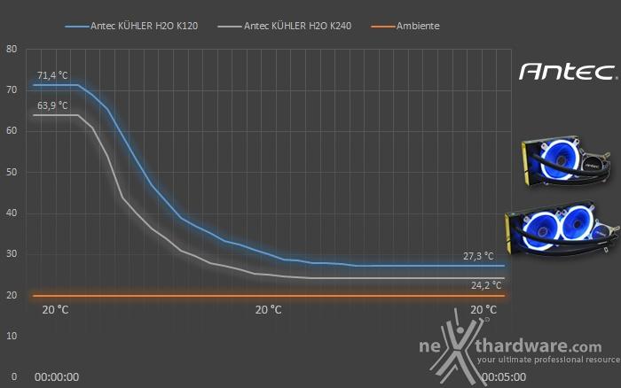 Antec KÜHLER H2O K120 & K240 7. Test - Parte seconda 2