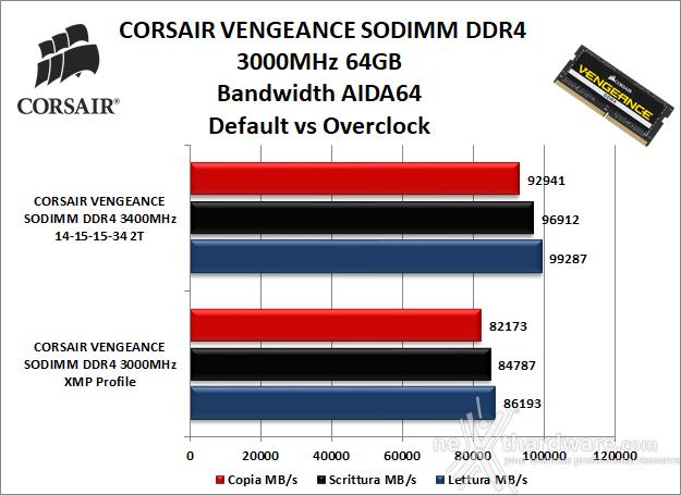 CORSAIR VENGEANCE SODIMM DDR4 3000MHz 64GB 7. Performance - Analisi dei timings 7