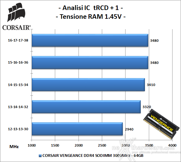 CORSAIR VENGEANCE SODIMM DDR4 3000MHz 64GB 6. Performance - Analisi degli ICs 1