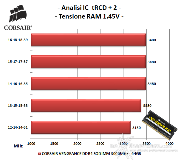 CORSAIR VENGEANCE SODIMM DDR4 3000MHz 64GB 6. Performance - Analisi degli ICs 2